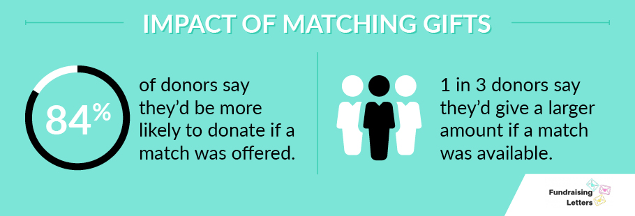 Matching gifts have a huge impact on donations.